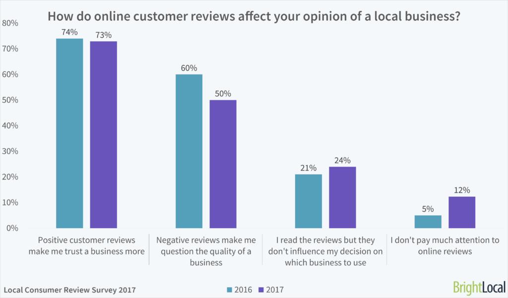 Online Customer Reviews Impact Consumer Perception